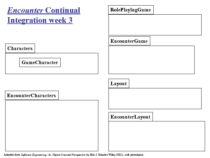 Encounter Continual Integration week 3 Role. Playing. Game Encounter. Game Characters Game. Character Layout