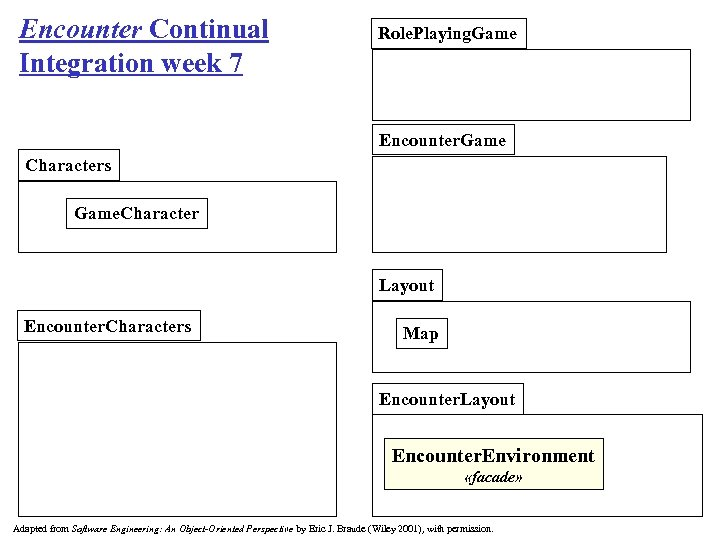 Encounter Continual Integration week 7 Role. Playing. Game Encounter. Game Characters Game. Character Layout