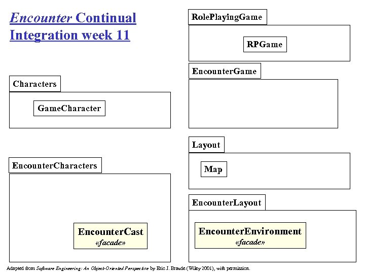Encounter Continual Integration week 11 Role. Playing. Game RPGame Encounter. Game Characters Game. Character