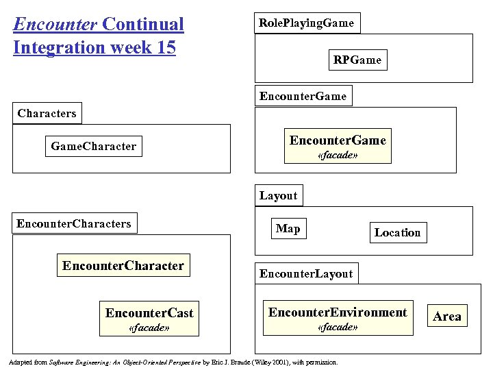 Encounter Continual Integration week 15 Role. Playing. Game RPGame Encounter. Game Characters Game. Character