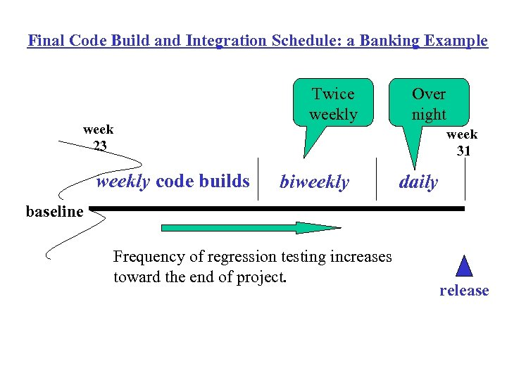 Final Code Build and Integration Schedule: a Banking Example week 23 weekly code builds