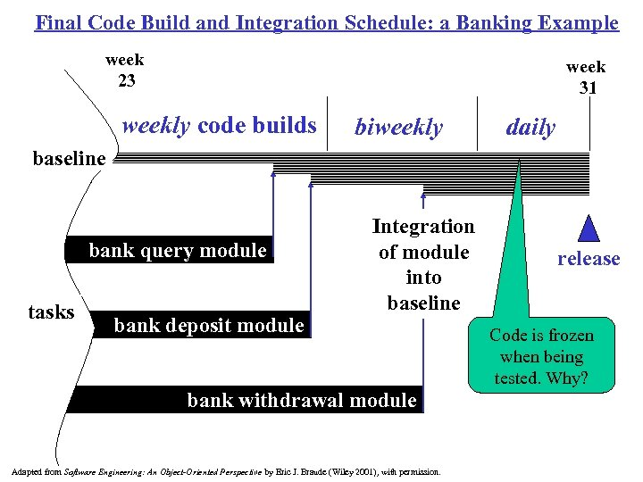 Final Code Build and Integration Schedule: a Banking Example week 23 week 31 weekly