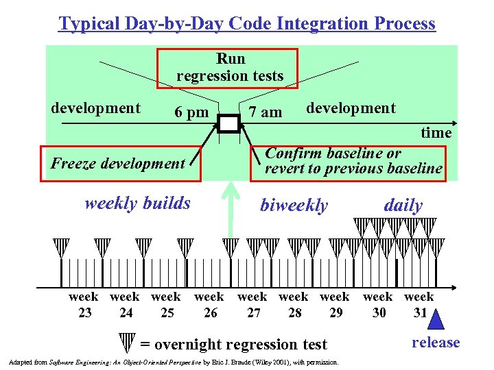 Typical Day-by-Day Code Integration Process Run regression tests development 6 pm 7 am development