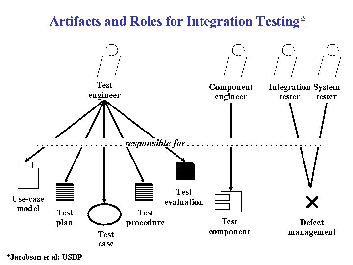 Artifacts and Roles for Integration Testing* Test engineer Component engineer Integration System tester .