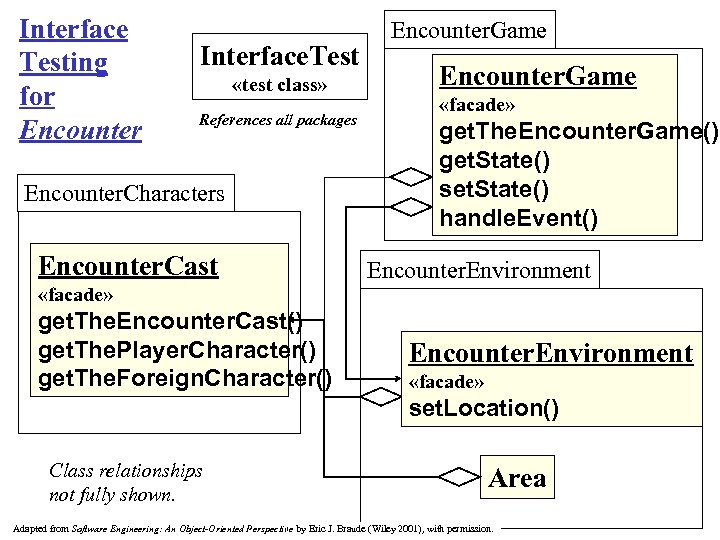 Interface Testing for Encounter Interface. Test «test class» References all packages Encounter. Characters Encounter.