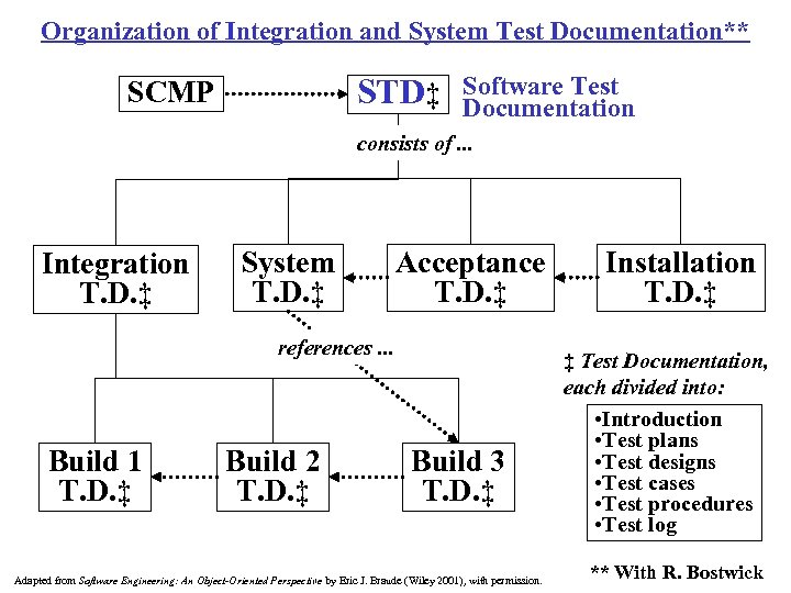 Organization of Integration and System Test Documentation** STD‡ SCMP Software Test Documentation consists of.