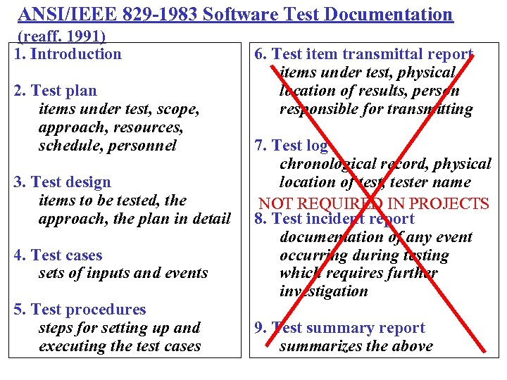 ANSI/IEEE 829 -1983 Software Test Documentation (reaff. 1991) 1. Introduction 2. Test plan items