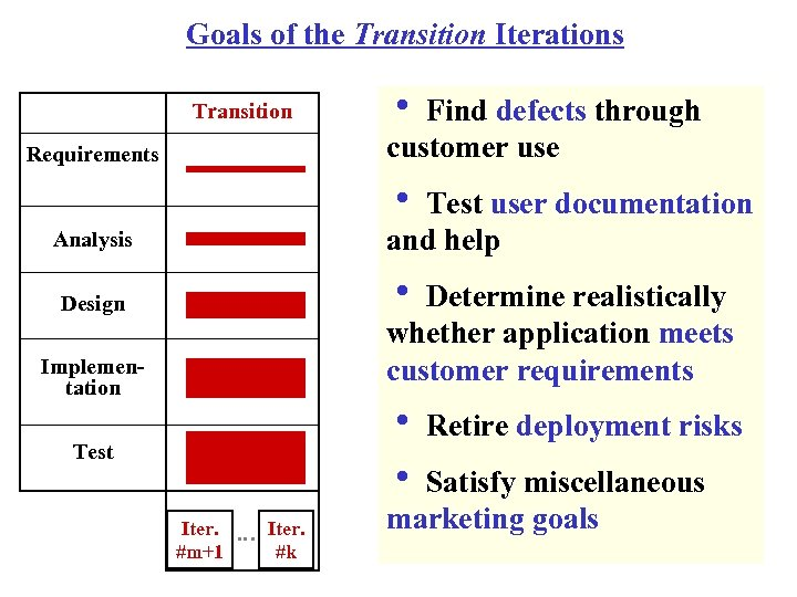 Goals of the Transition Iterations Transition Requirements h Find defects through customer use h