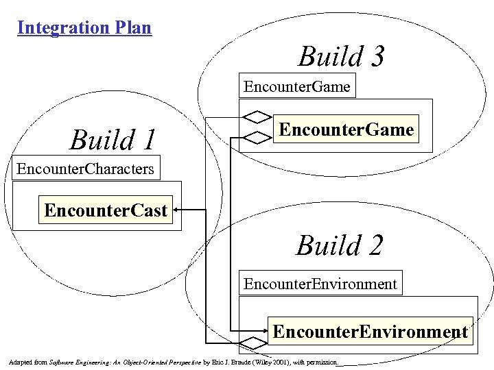 Integration Plan Build 3 Encounter. Game Build 1 Encounter. Game Encounter. Characters Encounter. Cast