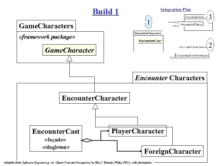 Build 1 Game. Characters «framework package» Game. Character Encounter Characters Encounter. Character Encounter. Cast