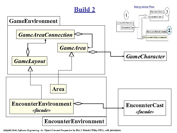 Build 2 Game. Environment Game. Area. Connection Game. Area Game. Character Game. Layout Area