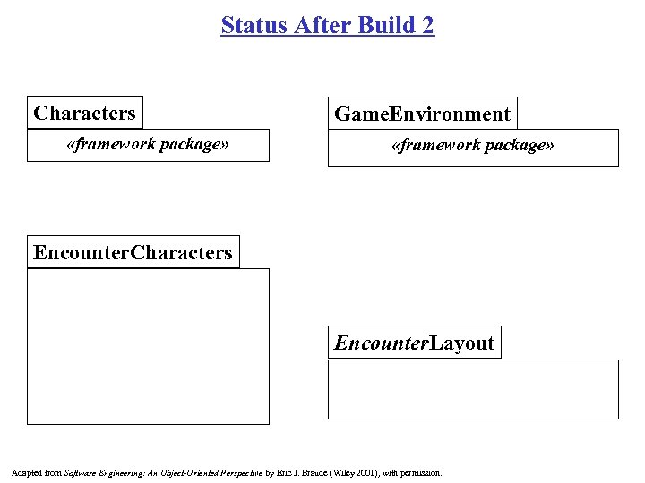 Status After Build 2 Characters «framework package» Game. Environment «framework package» Encounter. Characters Encounter.