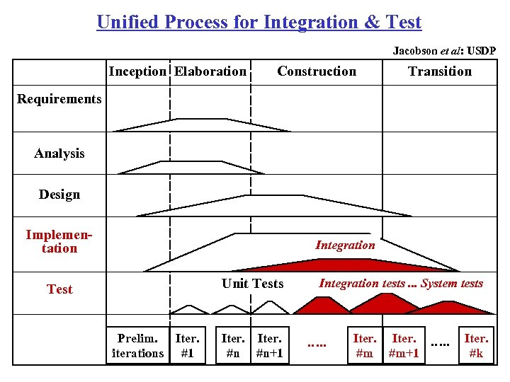 Unified Process for Integration & Test Jacobson et al: USDP Inception Elaboration Construction Transition