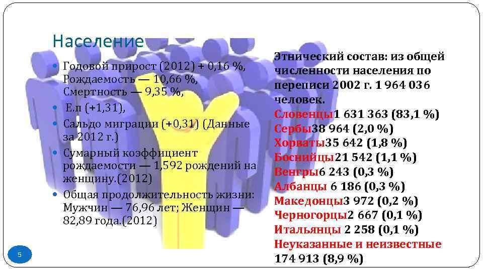 Население Годовой прирост (2012) + 0, 16 %, 5 Рождаемость — 10, 66 %,