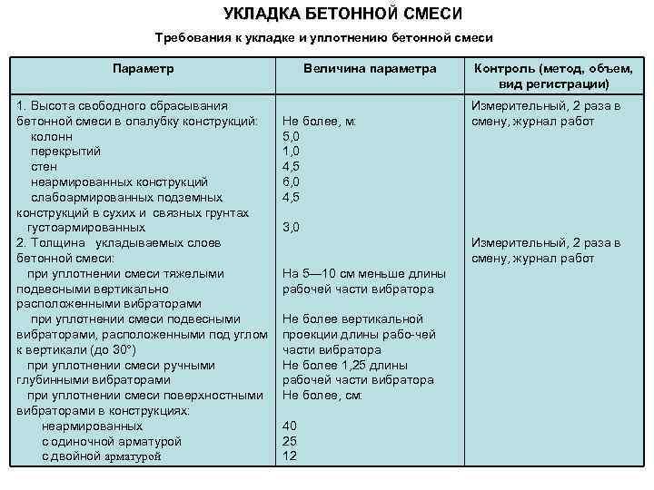 Максимальная высота свободного сбрасывания бетонных смесей купить бетон новосибирске