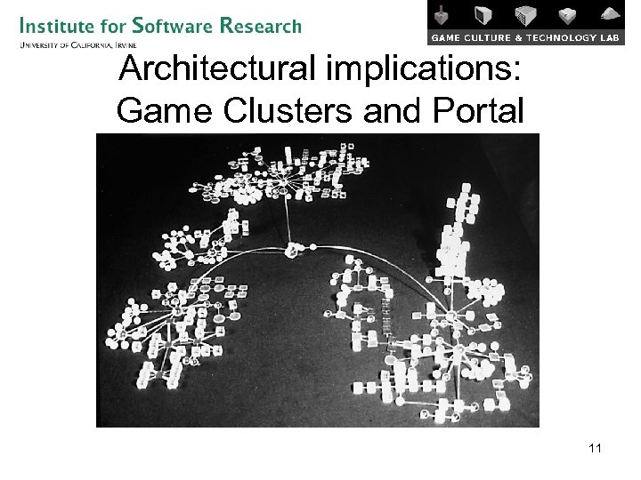 Architectural implications: Game Clusters and Portal 11