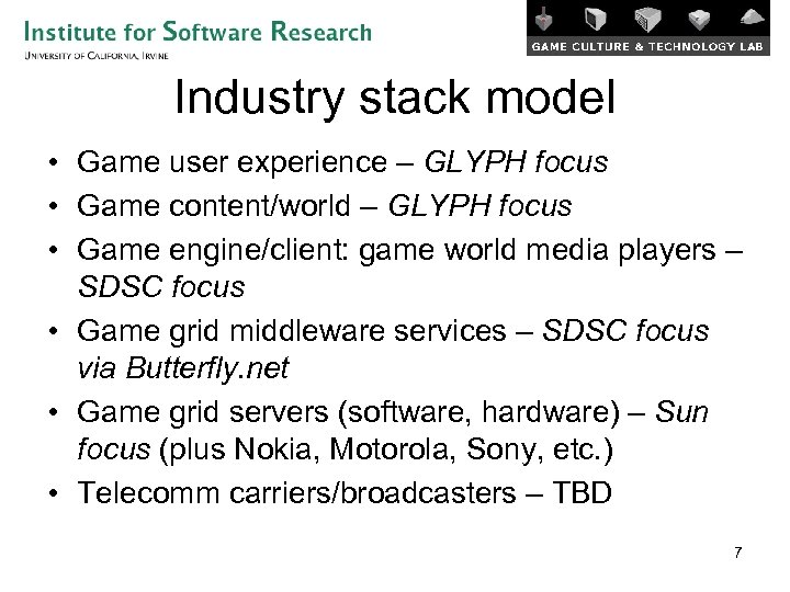 Industry stack model • Game user experience – GLYPH focus • Game content/world –