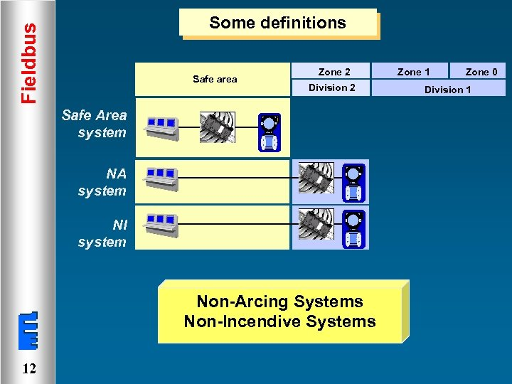 Fieldbus Some definitions Safe area Zone 2 Division 2 Safe Area system NA system