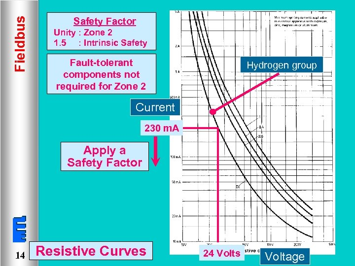 Fieldbus Safety Factor Unity : Zone 2 1. 5 : Intrinsic Safety Fault-tolerant components
