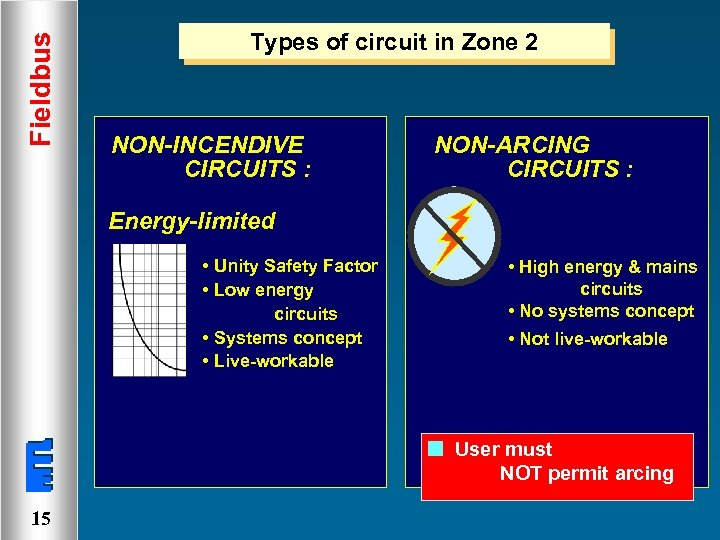 Fieldbus Types of circuit in Zone 2 NON-INCENDIVE CIRCUITS : NON-ARCING CIRCUITS : Energy-limited