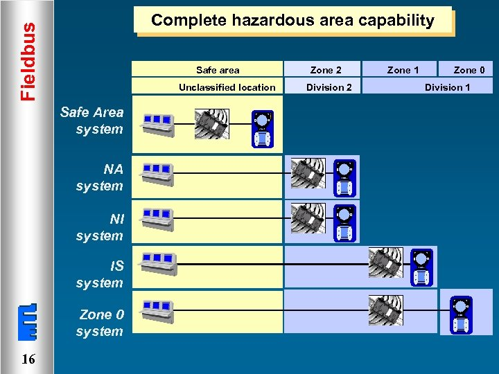 Fieldbus Complete hazardous area capability Safe area Unclassified location Safe Area system NA system