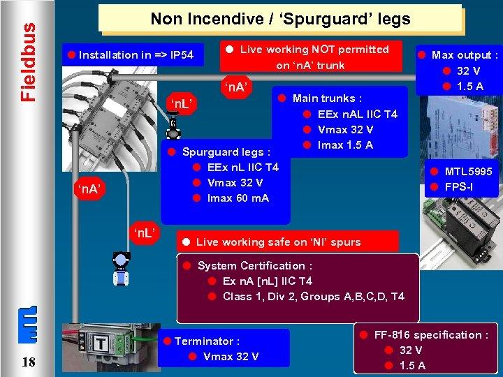 Fieldbus Non Incendive / 'Spurguard' legs l Installation in => IP 54 l Live