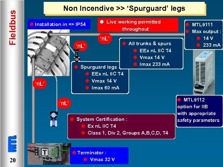 Fieldbus Non Incendive >> 'Spurguard' legs l Installation in => IP 54 l Live