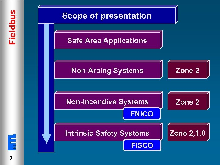 Fieldbus Scope of presentation Safe Area Applications Non-Arcing Systems Zone 2 Non-Incendive Systems Zone