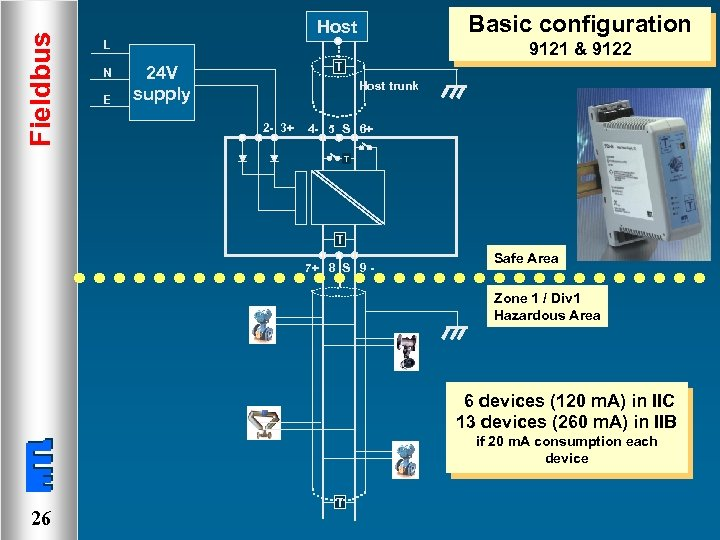 Fieldbus Basic configuration Host L N E 9121 & 9122 T 24 V supply