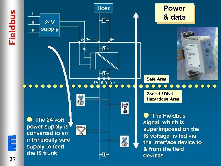 Fieldbus Power & data Host L N E T 24 V supply 2 -