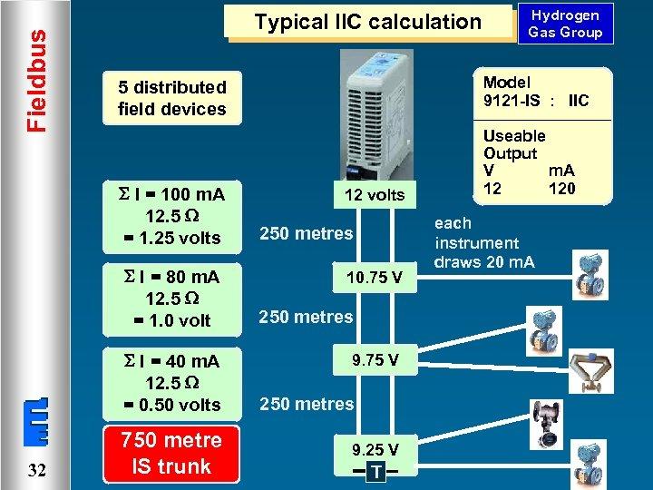 Fieldbus Typical IIC calculation I = 80 m. A 12. 5 = 1. 0