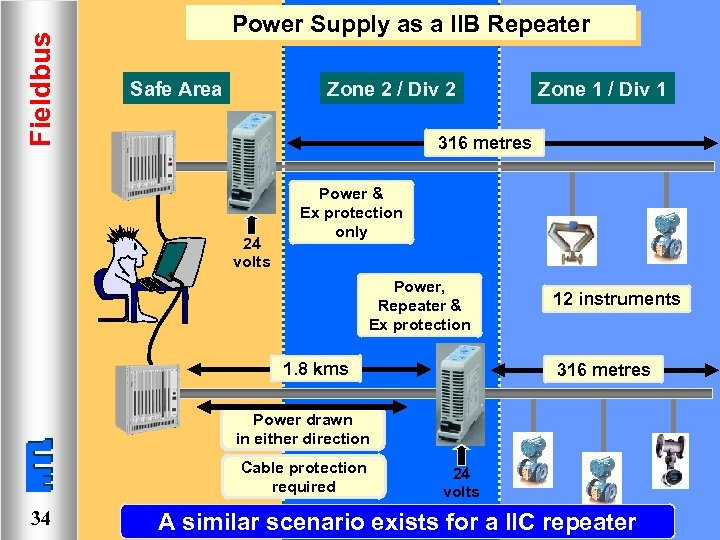 Fieldbus Power Supply as a IIB Repeater Safe Area Zone 2 / Div 2