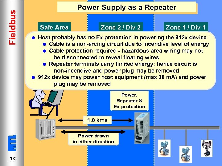 Fieldbus Power Supply as a Repeater Safe Area l l Zone 2 / Div