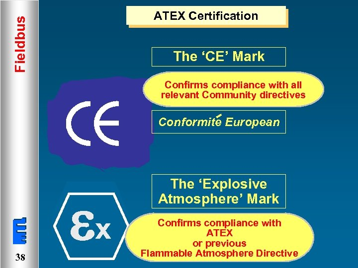 Fieldbus ATEX Certification The 'CE' Mark Confirms compliance with all relevant Community directives Conformite