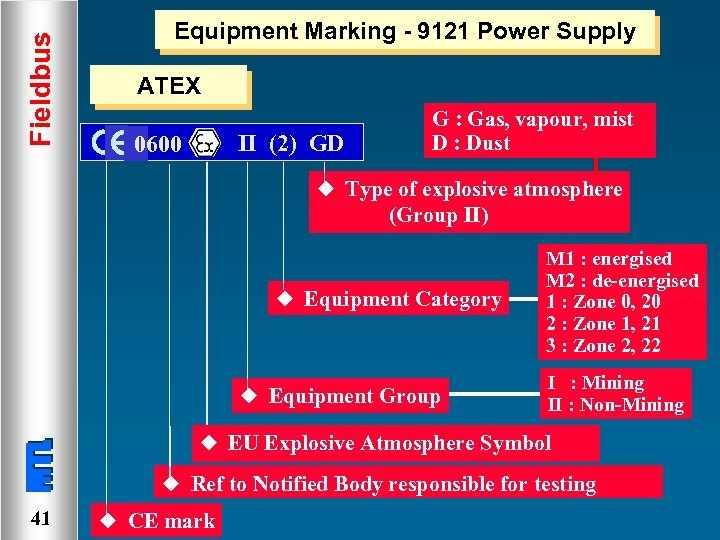 Fieldbus Equipment Marking - 9121 Power Supply ATEX II (2) GD 0600 G :