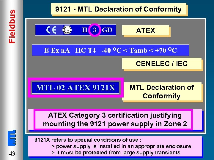 Fieldbus 9121 - MTL Declaration of Conformity II 3 GD ATEX E Ex n.