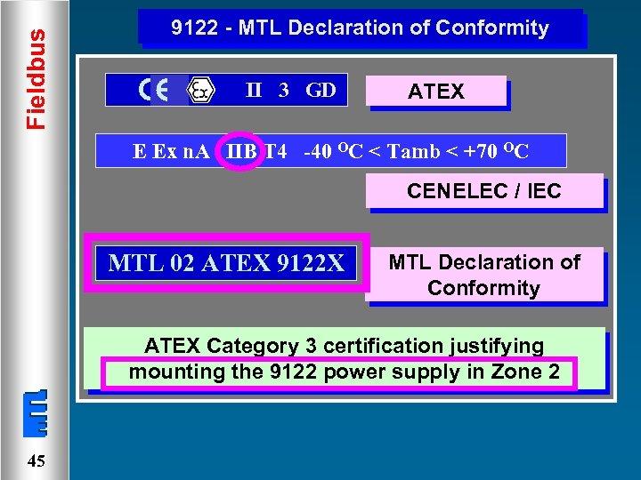 Fieldbus 9122 - MTL Declaration of Conformity II 3 GD ATEX E Ex n.