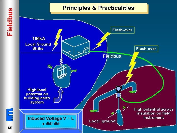 Fieldbus Principles & Practicalities Flash-over 100 k. A Local Ground Strike Flash-over Fieldbus High