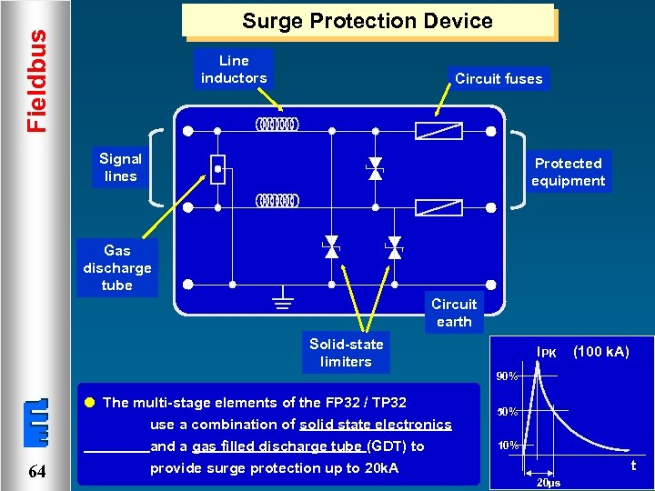 Fieldbus Surge Protection Device Line inductors Circuit fuses Signal lines Protected equipment Gas discharge