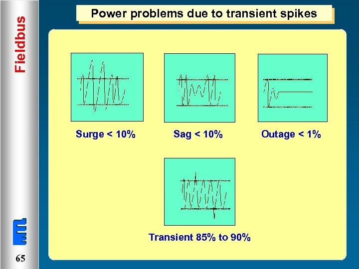 Fieldbus Power problems due to transient spikes Surge < 10% Sag < 10% Transient