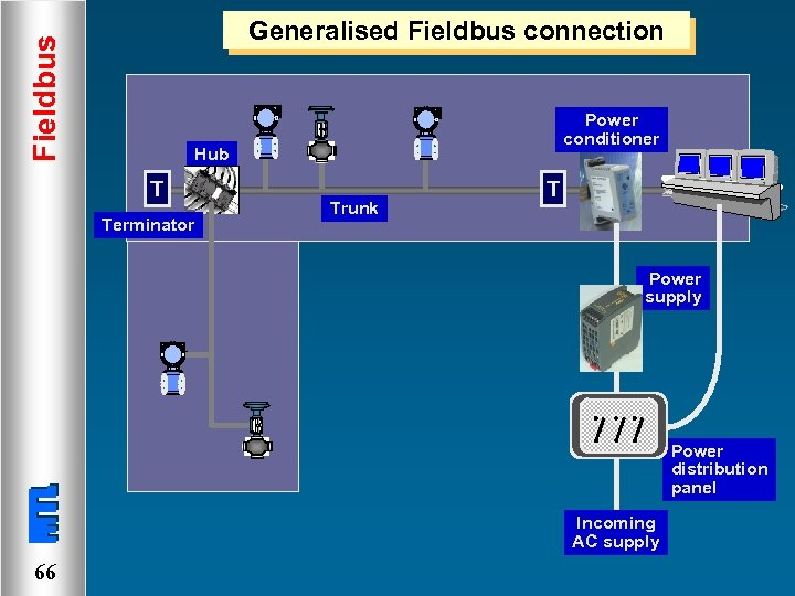 Fieldbus Generalised Fieldbus connection Power conditioner Hub T Terminator Trunk T Power supply Power