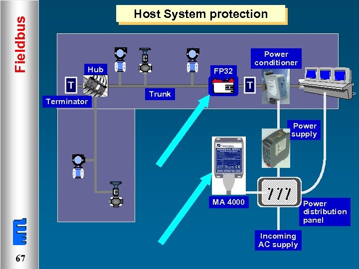 Fieldbus Host System protection Hub T Terminator Power conditioner FP 32 T Trunk Power