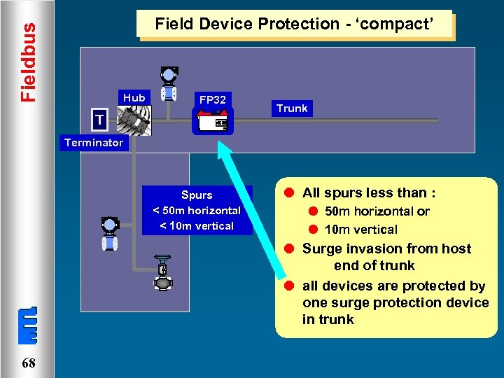 Fieldbus Field Device Protection - 'compact' Hub FP 32 T Trunk Terminator Spurs <