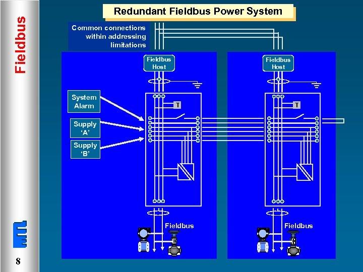 Fieldbus Redundant Fieldbus Power System Common connections within addressing limitations Fieldbus Host System Alarm