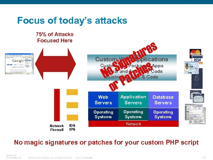 Focus of today's attacks 75% of Attacks Focused Here es ur Custom Web at