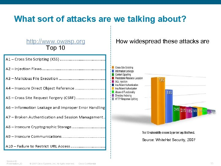 What sort of attacks are we talking about? http: //www. owasp. org Top 10