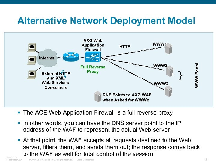 Alternative Network Deployment Model AXG Web Application Firewall HTTP WWW 1 External HTTP and