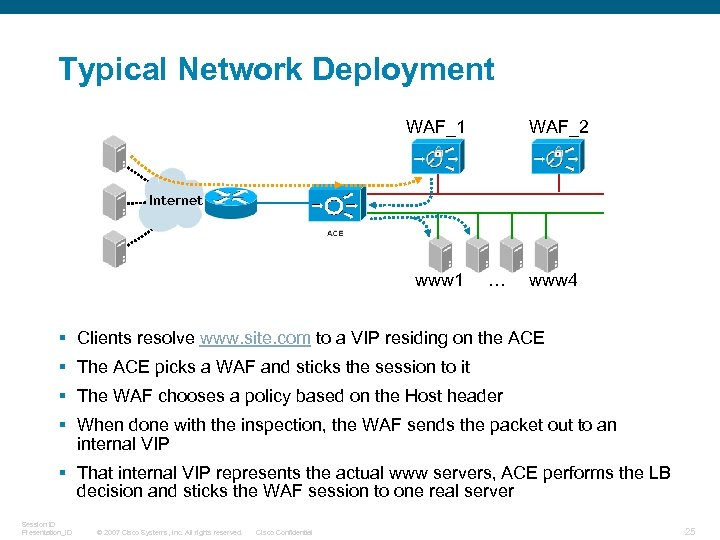 Typical Network Deployment WAF_1 WAF_2 Internet www 1 … www 4 § Clients resolve