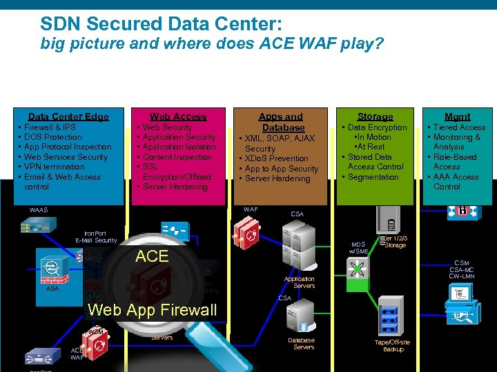 SDN Secured Data Center: big picture and where does ACE WAF play? Data Center
