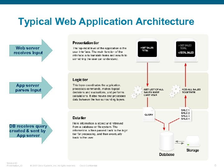 Typical Web Application Architecture Web server receives Input App server parses Input DB receives